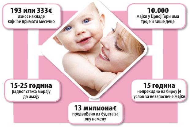 Crna Gora: Majkama evri za starost