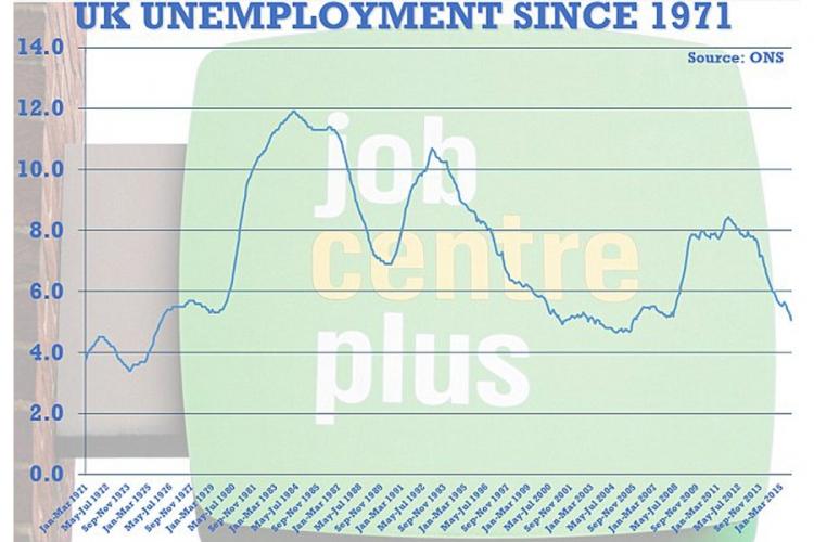 Nezaposlenost Velika Britanija