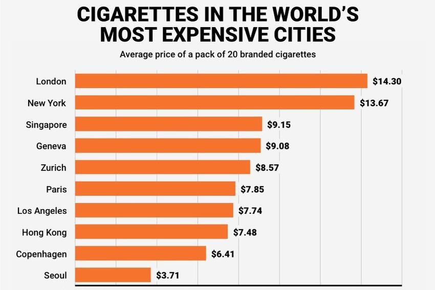 cijene cigareta svijet