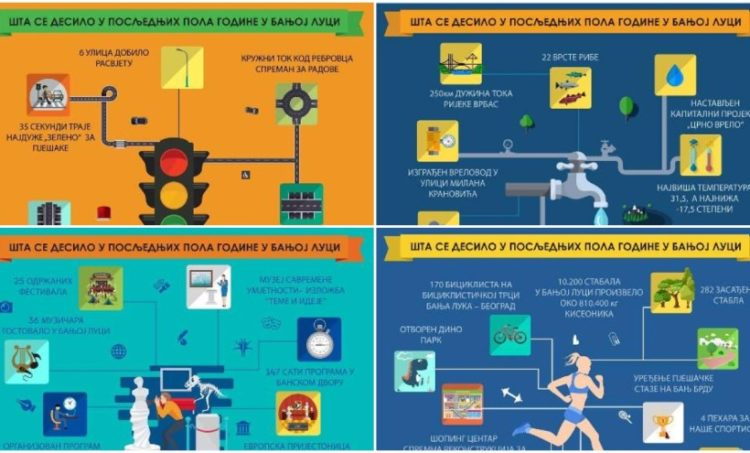 Banjalučke vlasti grafički predstavile završene projekte