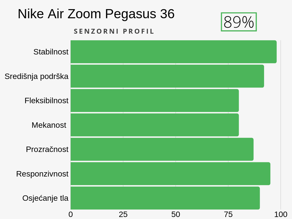 nike pegasus 36 senzorni profil