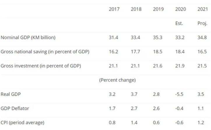 MMF: Nesigurnost u vezi s vakcinacijom u BiH pogoršava ekonomske izglede